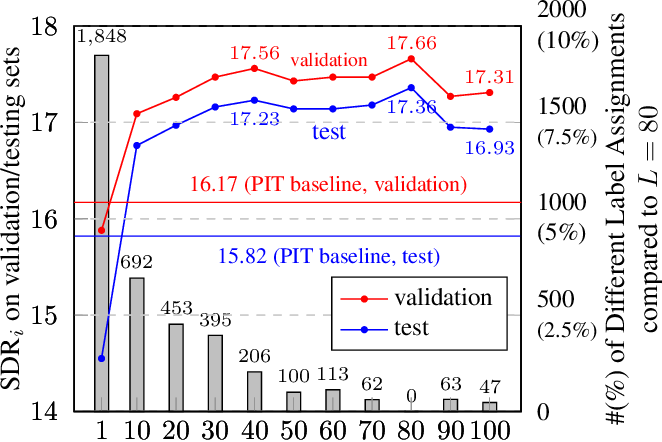 Figure 3 for Interrupted and cascaded permutation invariant training for speech separation