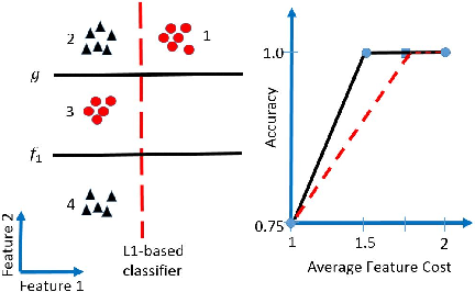 Figure 3 for Adaptive Classification for Prediction Under a Budget