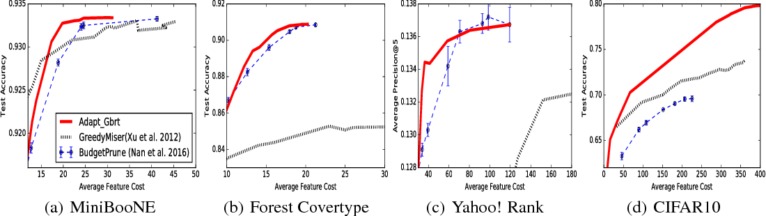 Figure 4 for Adaptive Classification for Prediction Under a Budget