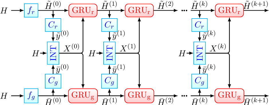 Figure 3 for Recurrent Interaction Network for Jointly Extracting Entities and Classifying Relations