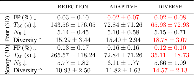 Figure 2 for Learning compositional models of robot skills for task and motion planning