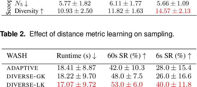 Figure 4 for Learning compositional models of robot skills for task and motion planning