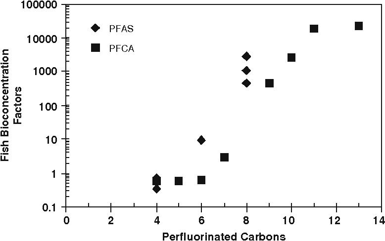 Aquatic toxicology of perfluorinated chemicals  - Semantic