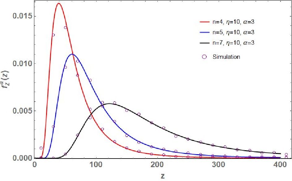 Figure 1 for Distribution of the Scaled Condition Number of Single-spiked Complex Wishart Matrices