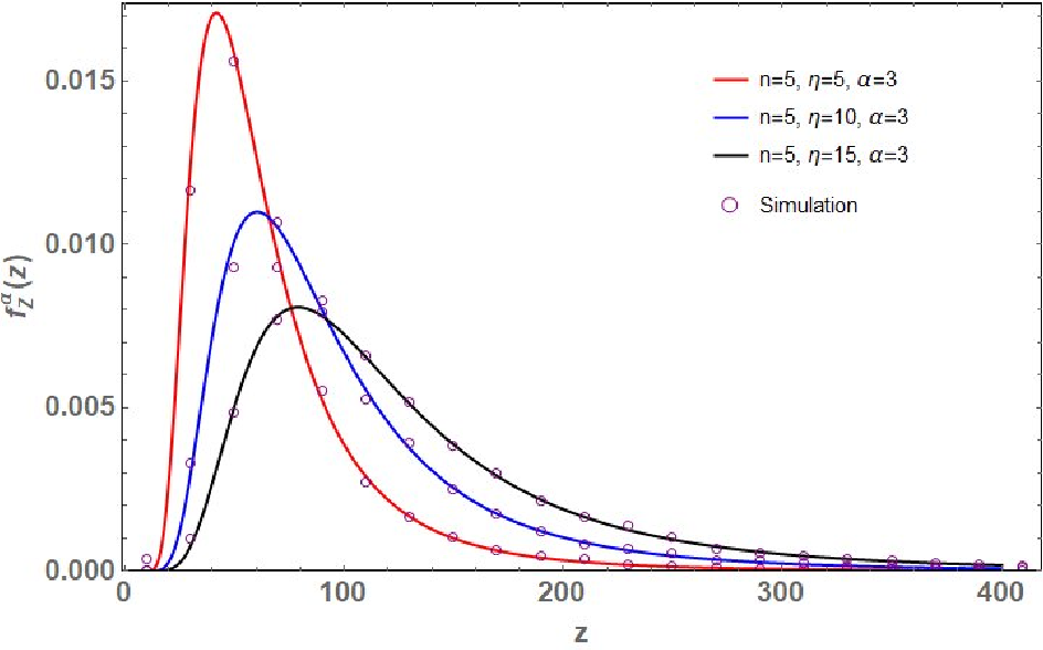 Figure 2 for Distribution of the Scaled Condition Number of Single-spiked Complex Wishart Matrices