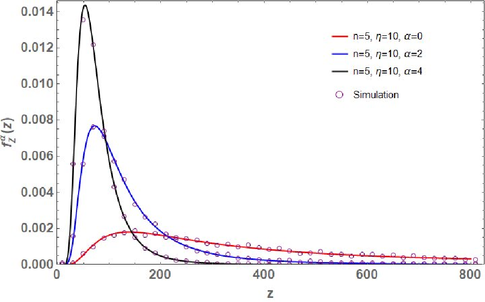 Figure 3 for Distribution of the Scaled Condition Number of Single-spiked Complex Wishart Matrices
