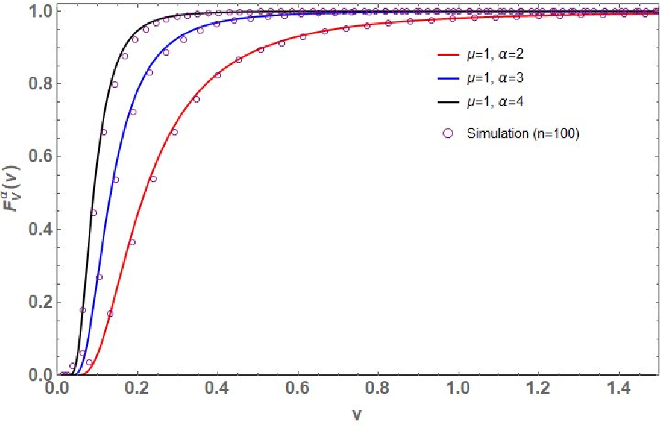 Figure 4 for Distribution of the Scaled Condition Number of Single-spiked Complex Wishart Matrices