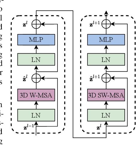Figure 3 for Video Swin Transformer