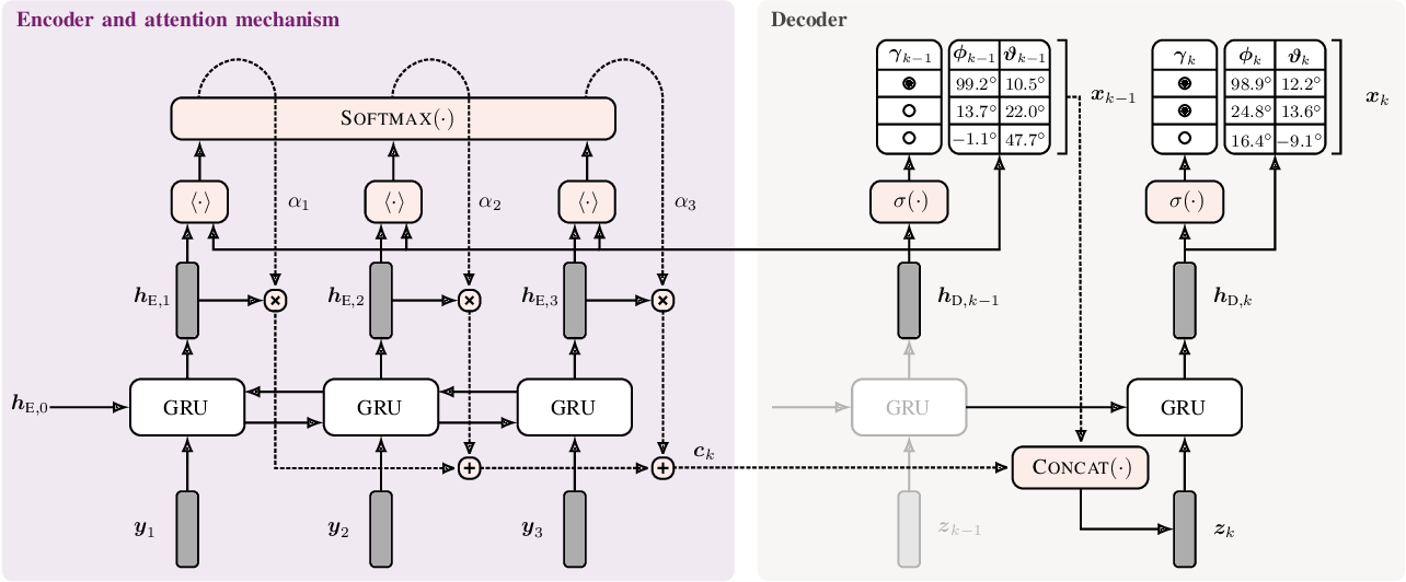 Figure 1 for Exploiting Attention-based Sequence-to-Sequence Architectures for Sound Event Localization