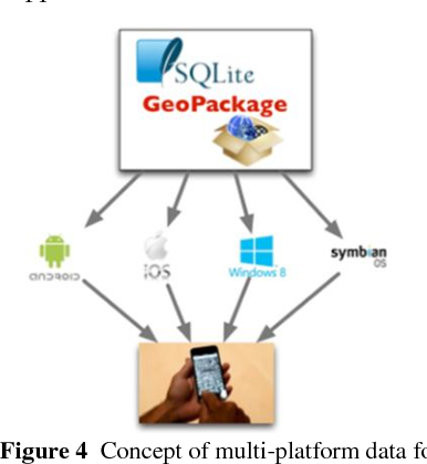 Figure 4 from GeoPackage as Future Ubiquitous GIS Data