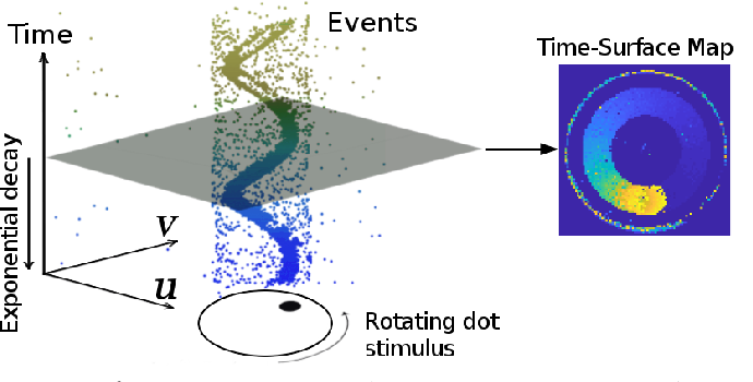 Figure 1 for Semi-Dense 3D Reconstruction with a Stereo Event Camera