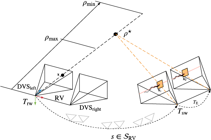 Figure 3 for Semi-Dense 3D Reconstruction with a Stereo Event Camera