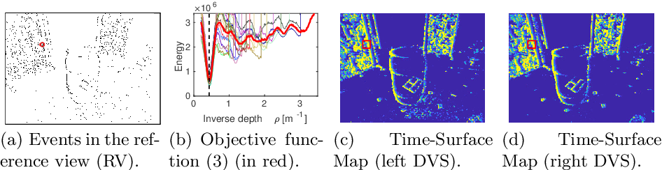 Figure 4 for Semi-Dense 3D Reconstruction with a Stereo Event Camera