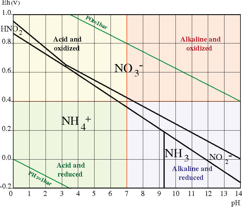 Figure 1 from Redox potential     Eh     and pH as drivers of soilplantmicroanism systems  a