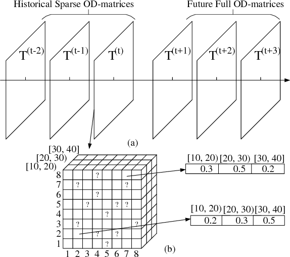 Figure 3 for Recurrent Multi-Graph Neural Networks for Travel Cost Prediction