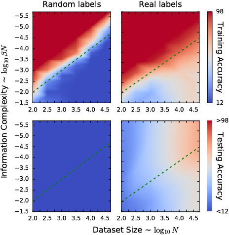 Figure 1 for Emergence of Invariance and Disentanglement in Deep Representations