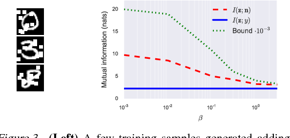 Figure 4 for Emergence of Invariance and Disentanglement in Deep Representations