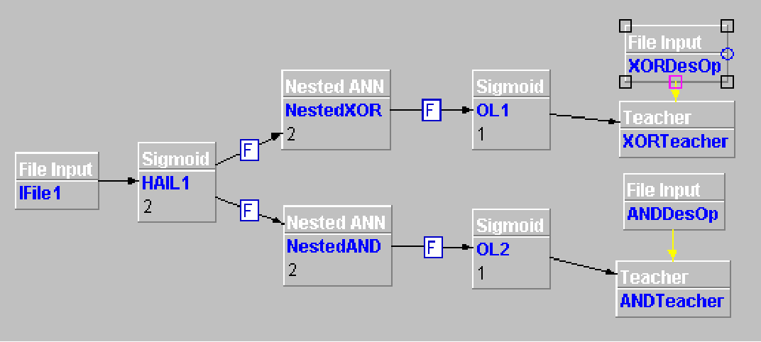 Figure 3 for A Neuro-Fuzzy Technique for Implementing the Half-Adder Circuit Using the CANFIS Model