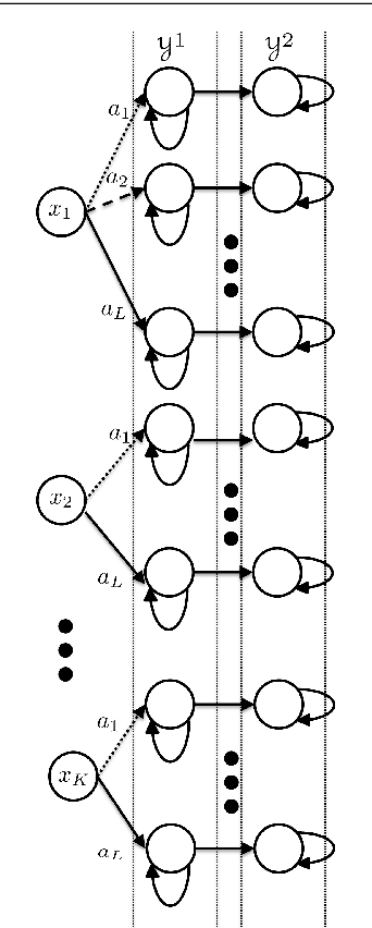 Figure 1 for On the Sample Complexity of Reinforcement Learning with a Generative Model