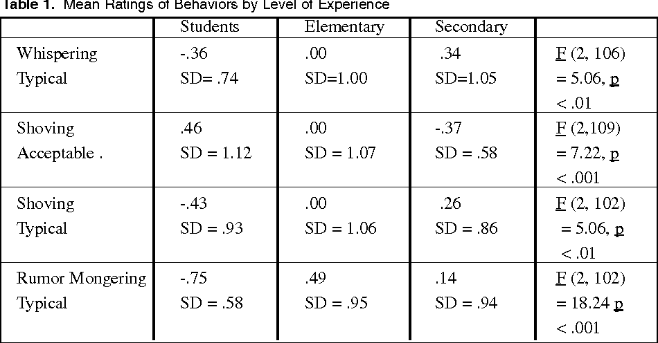 Table 1 From Experience Vs Inexperience Teacher Perception Of