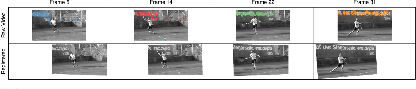 Figure 1 for Augmented Robust PCA For Foreground-Background Separation on Noisy, Moving Camera Video
