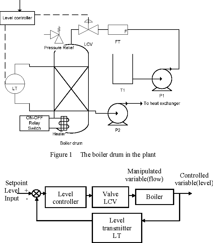 Figure 1 from Modelling of a hot water drum and heat exchanger ...