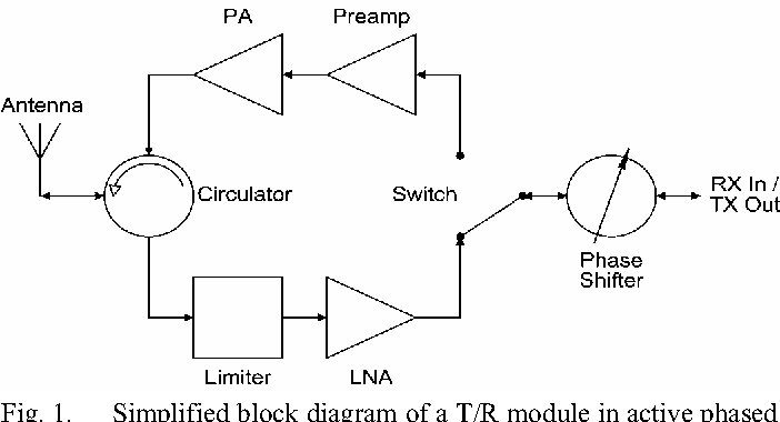 figure 1 from an x band sige lna with 1 36 db mean noise figure for rh semanticscholar org T R Module for Radar F-35 T R-module
