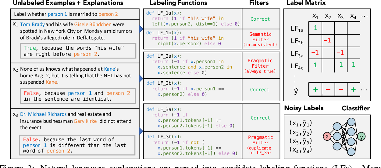 Figure 3 for Training Classifiers with Natural Language Explanations