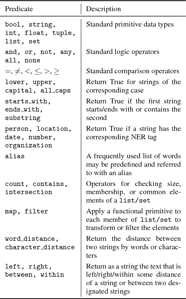 Figure 2 for Training Classifiers with Natural Language Explanations