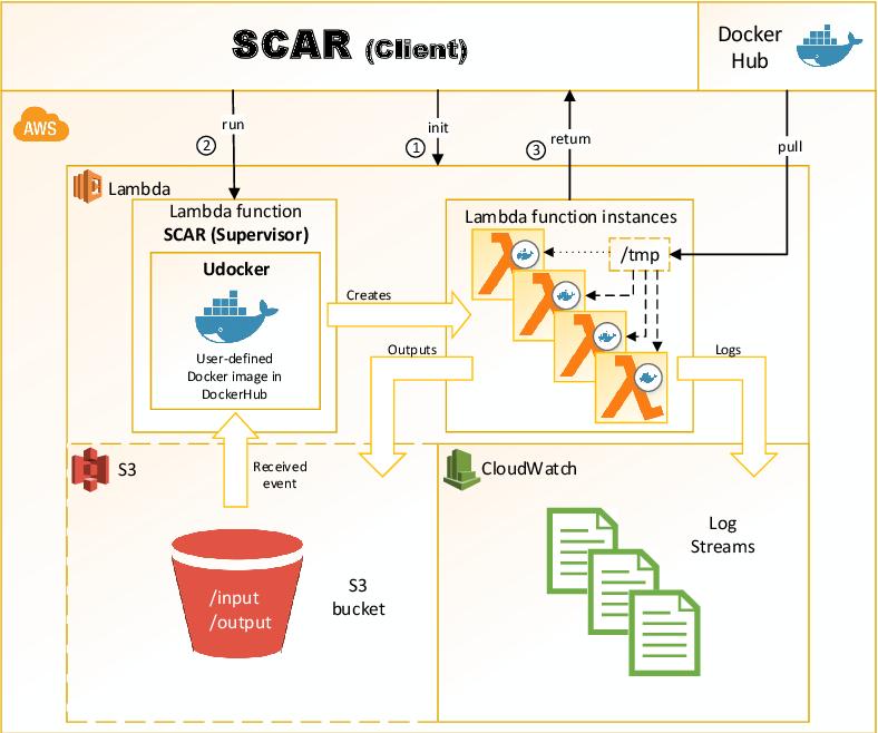 Serverless computing - Semantic Scholar