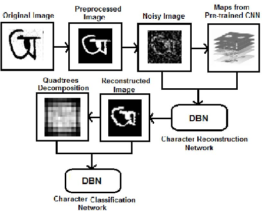 Figure 1 for Pixel-level Reconstruction and Classification for Noisy Handwritten Bangla Characters