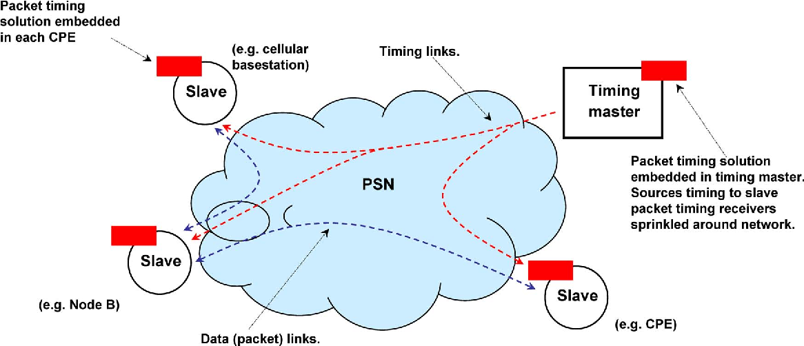 Timing Recovery for IEEE 1588 Applications in