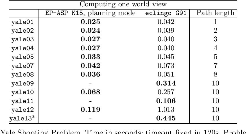 Figure 3 for eclingo: A solver for Epistemic Logic Programs