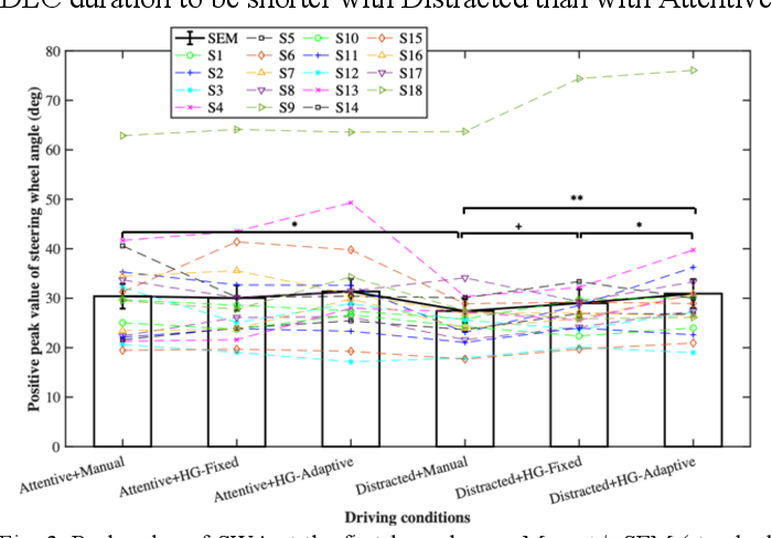 Figure 3 for Effect of Adaptive and Fixed Shared Steering Control on Distracted Driver Behavior