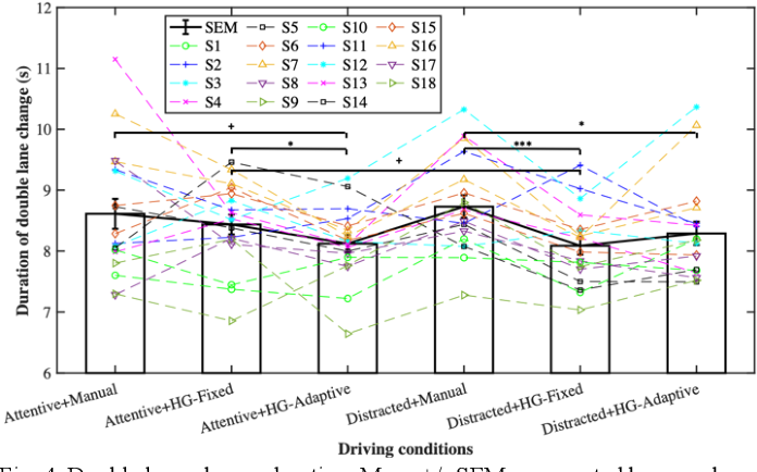 Figure 4 for Effect of Adaptive and Fixed Shared Steering Control on Distracted Driver Behavior
