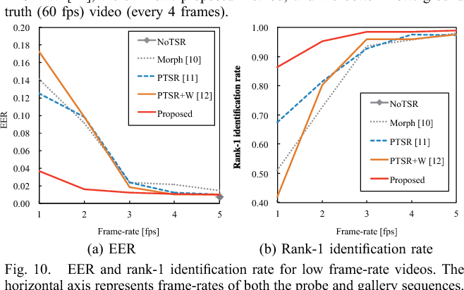 Figure 10 from Towards Robust Gait Recognition ( Invited Paper ...