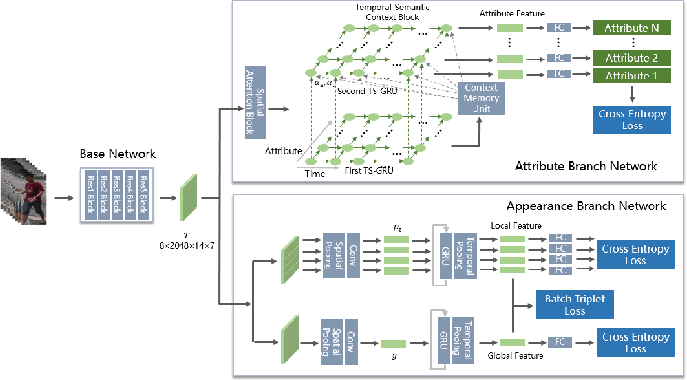 Figure 2 for Temporal Attribute-Appearance Learning Network for Video-based Person Re-Identification