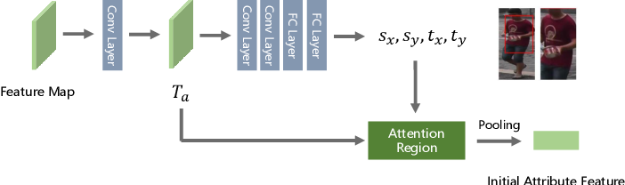 Figure 3 for Temporal Attribute-Appearance Learning Network for Video-based Person Re-Identification