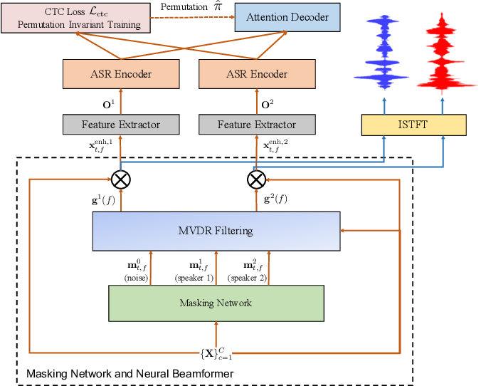 Figure 1 for MIMO-SPEECH: End-to-End Multi-Channel Multi-Speaker Speech Recognition