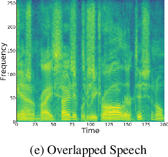 Figure 3 for MIMO-SPEECH: End-to-End Multi-Channel Multi-Speaker Speech Recognition
