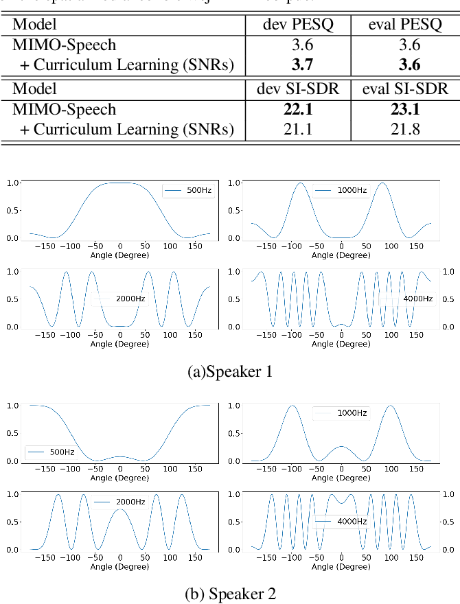 Figure 4 for MIMO-SPEECH: End-to-End Multi-Channel Multi-Speaker Speech Recognition