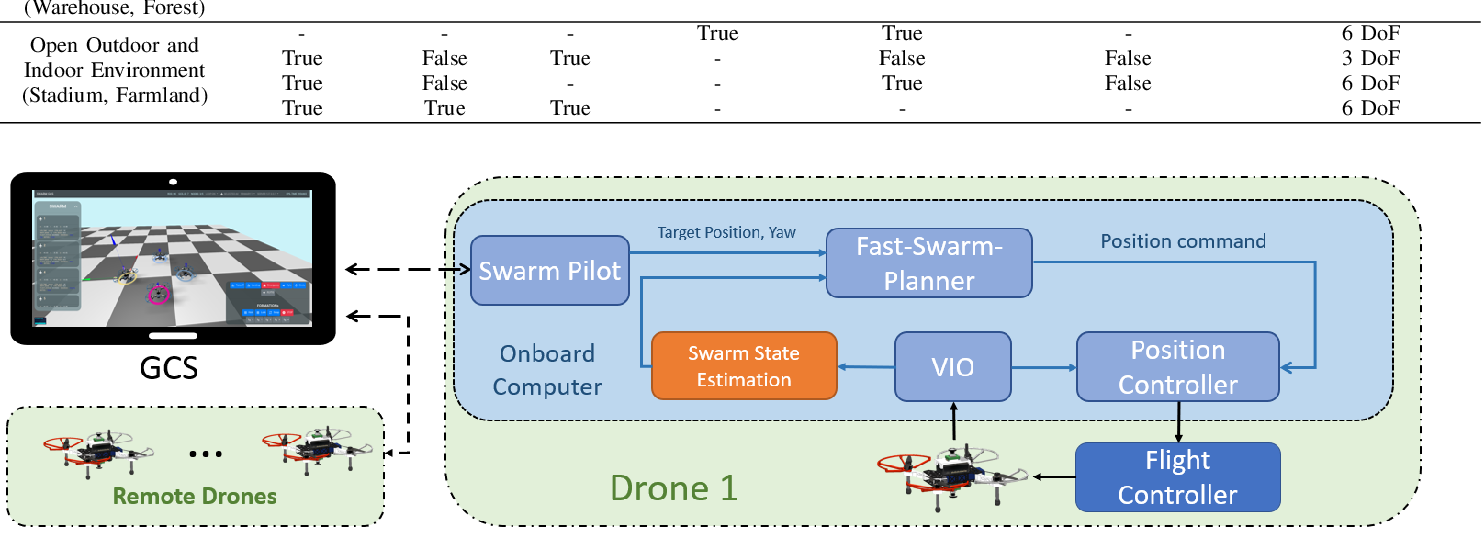 Figure 2 for Omni-swarm: A Decentralized Omnidirectional Visual-Inertial-UWB State Estimation System for Aerial Swarm