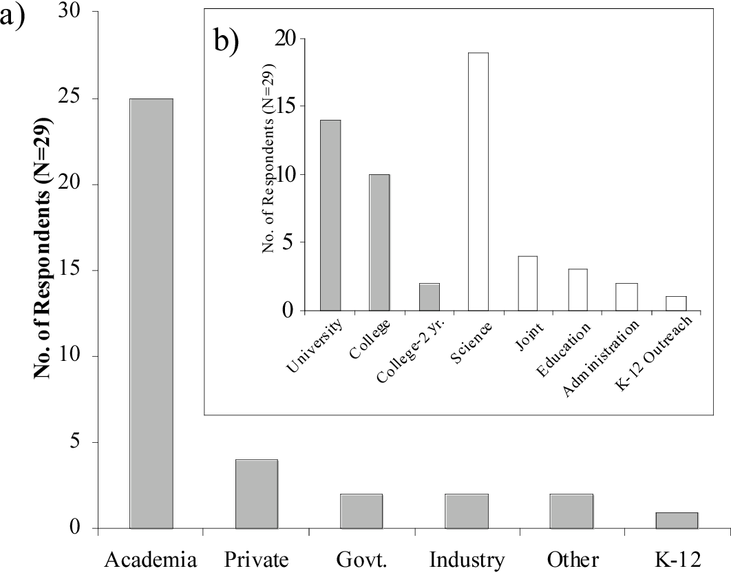 Figure 4 from Who Cares About Postdocs Anyway ? 1 Who Cares