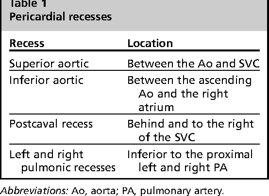 Table 1 from Anatomy and Physiology of the Pericardium. - Semantic ...