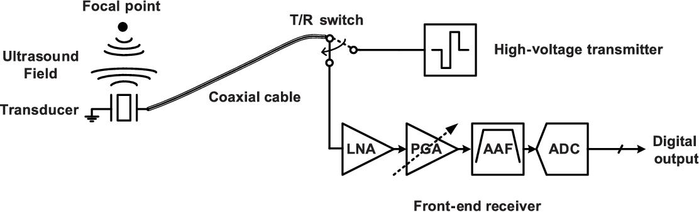 block diagram of a pulse-echo ultrasound system