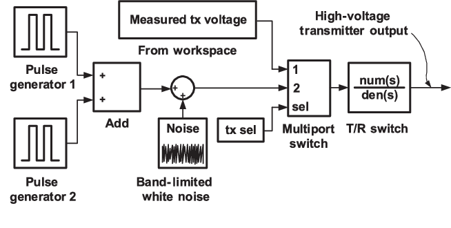 Figure 3 from MATLAB/Simulink Pulse-Echo Ultrasound System Simulator