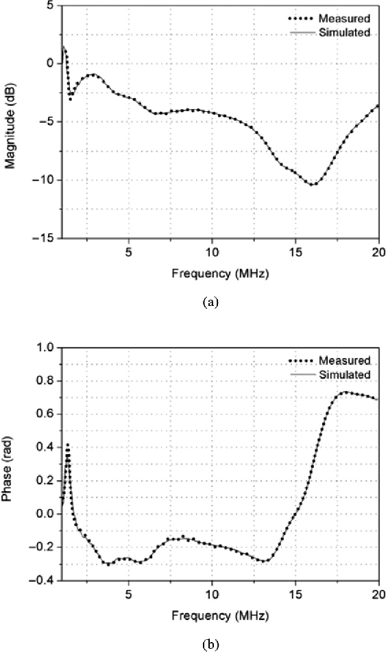 Figure 9 from MATLAB/Simulink Pulse-Echo Ultrasound System