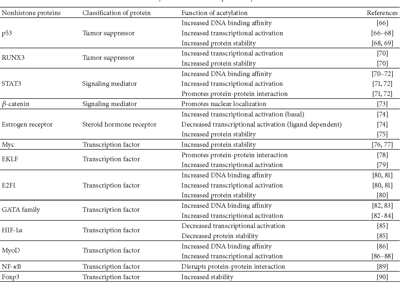 Table 3: Effects of acetylation of nonhistone proteins by HDAC inhibitors.