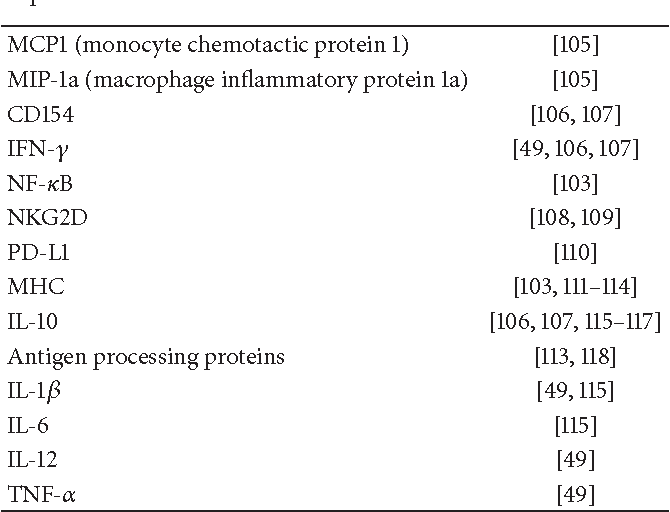 Table 4: Changes in expression of immune-related genes in response to HDAC inhibition.