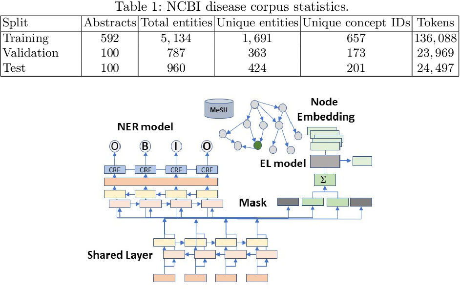 Figure 2 for Disease Normalization with Graph Embeddings